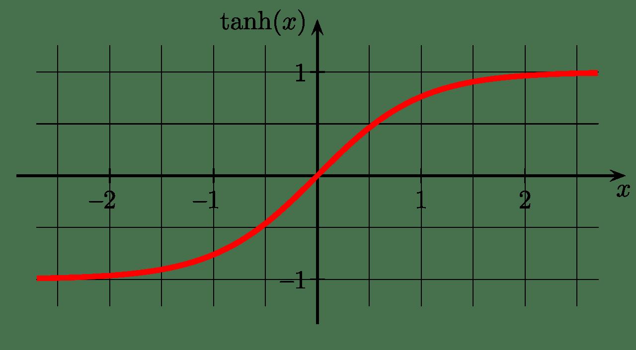 Hyperbolische Tangens